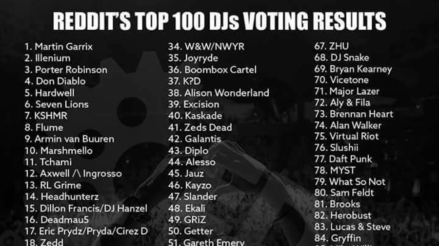 Reddit Top 100 DJs List 2017